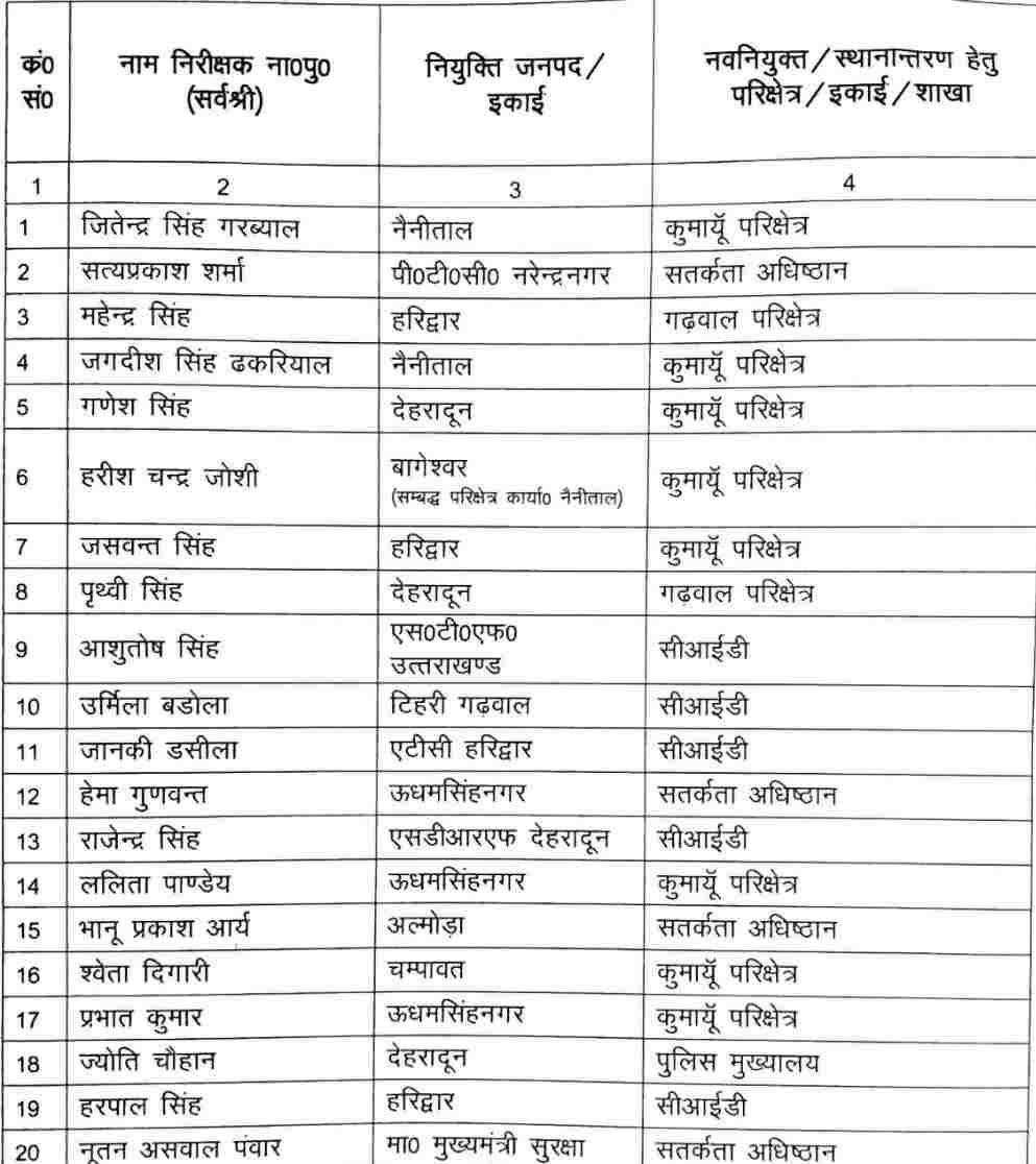 डीजीपी उत्तराखंड पुलिस अशोक कुमार फुल एक्शन में, अब 86 उपनिरीक्षक बने निरीक्षक, नये साल में किया पुरस्कृत 2