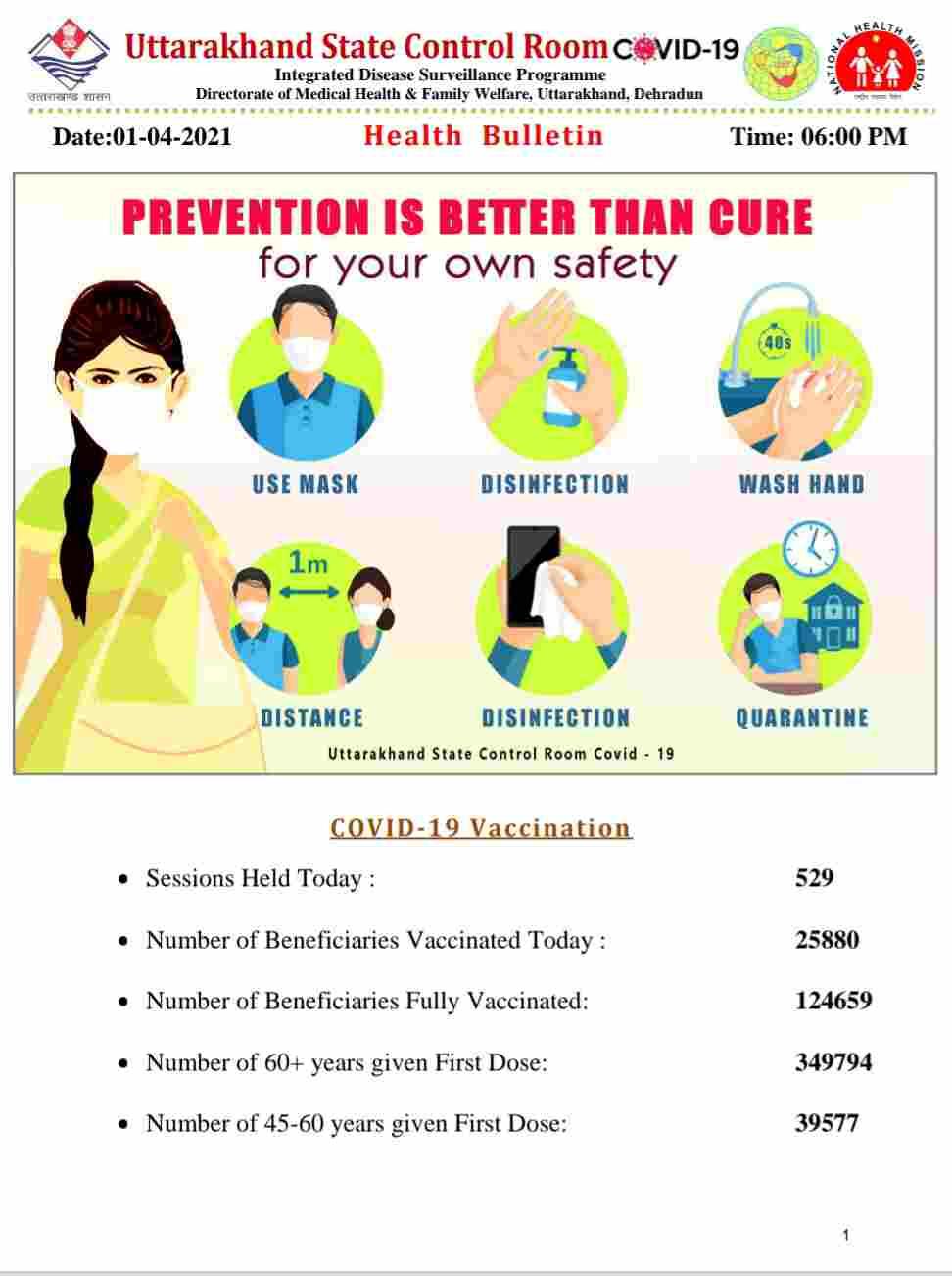 कोरोना बुलेटिन: उत्तराखंड में आज 500 नए कोविड-19 मरीज़, 2 लोगों की मौत, 125 स्वास्थ्य 2
