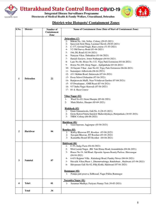 कोरोना बुलेटिन: उत्तराखंड में 787 नए कोविड-19 मरीज़, 3 लोगों की मौत, देहरादून में 22 कंटेनमेंट जोन 6