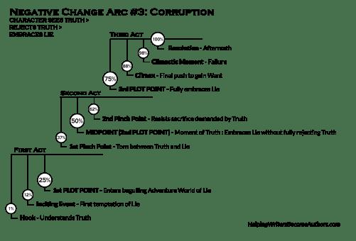 Character Arc 5 - Negative No. 3