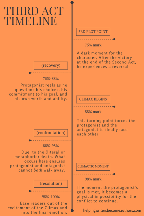 Third Act Timeline