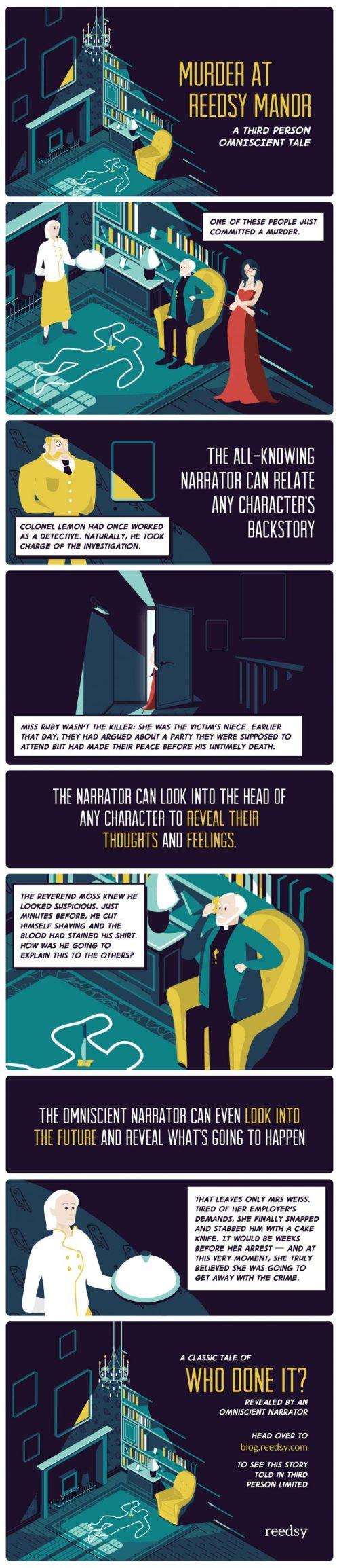 Infographic Third-Person Omniscient