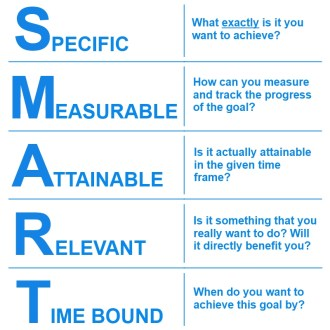 Secret to success - smart goals