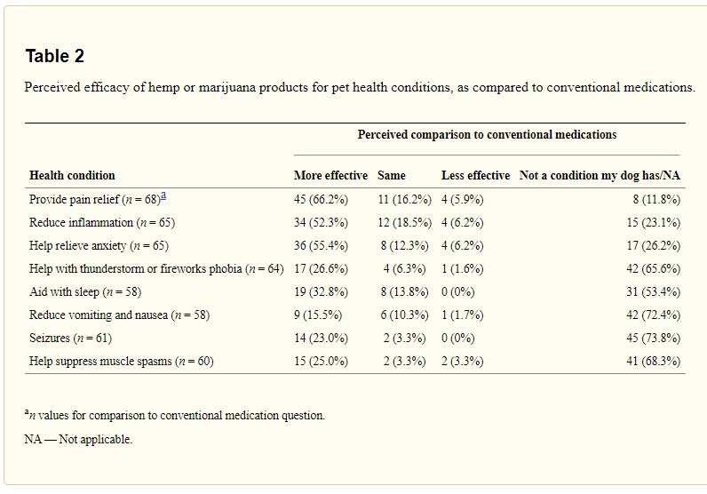 Table showing perceived efficacy of hemp for dogs compared to conventional medications