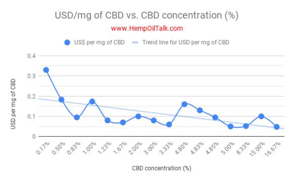 CBD Price Comparison List 1