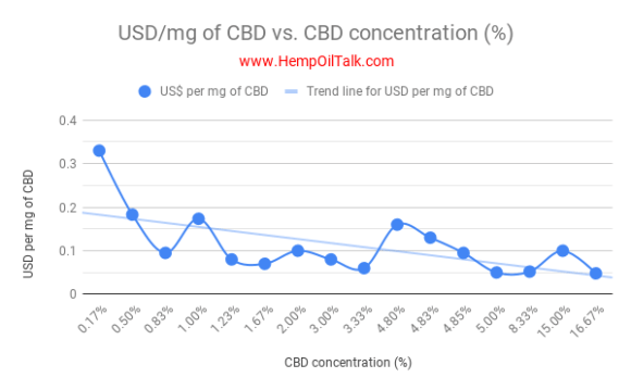 CBD Price Comparison List 1