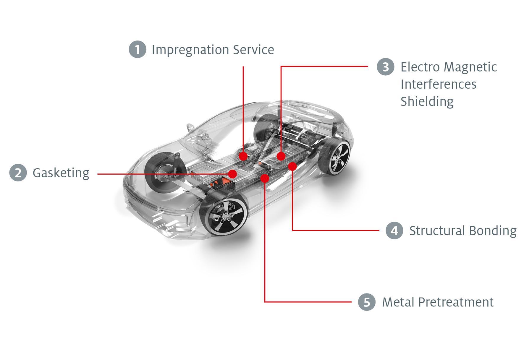 Henkel Treibt Zukunftstechnologien Fur E Mobilitat Voran