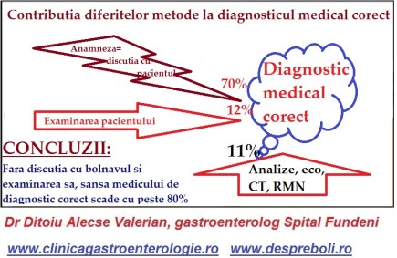 Cum se pune diagnosticul in gastroenteorologie