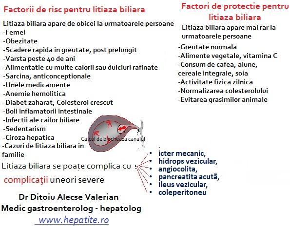 Cum ne putem proteja de litiaza biliara