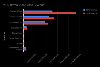 Nigeria's tax revenue 2017 and 2018