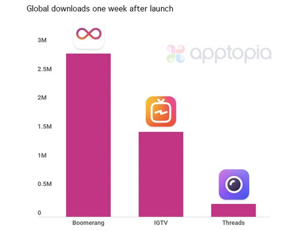 Instagram users are not buying into the hype of Threads App