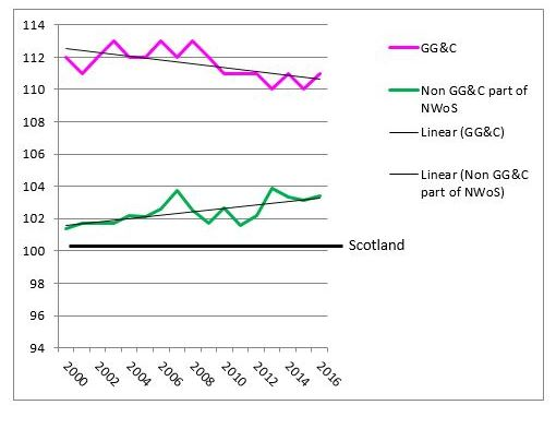 HeraldScotland: Scottish Mortality Ratio - green line shows excess deaths in non-GGC region increasing  West of Scotland health riddle: the mystery surge in rural death rates – and it's not down to ageing 9011639
