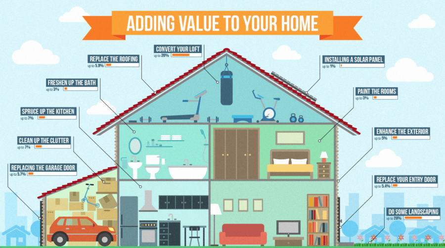 What Home Improvement Adds the Most Value to Your House