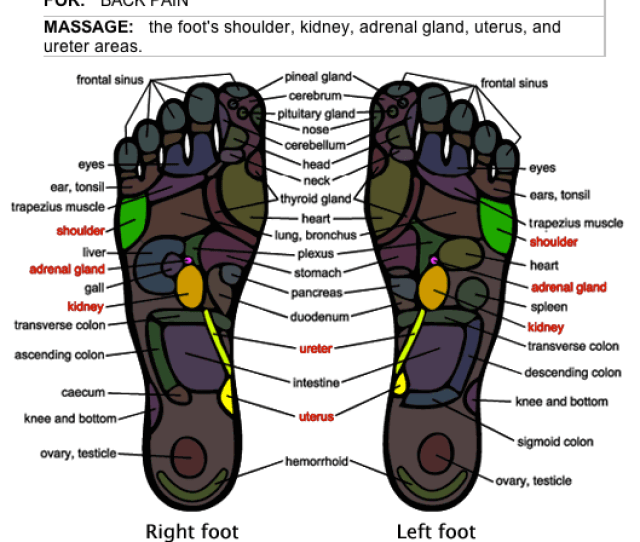 How To Relieve Back Pain With Foot Massage