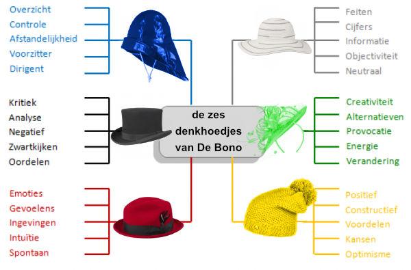 hoedjes-de-bono-uitleg