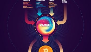 Paxful how can i sell an amazon or itunes gift card to get how can i pay to acquirebuy bitcoin online with paxful ccuart Images