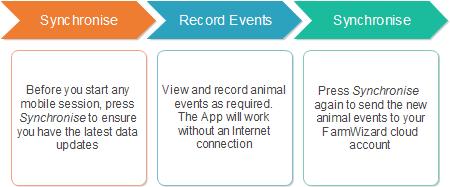 App-sync-steps