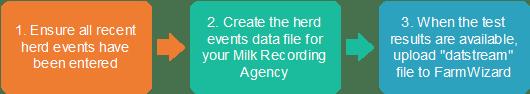 FarmWizard Dairy Milk Recording