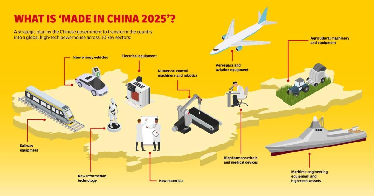 China Makes Plans