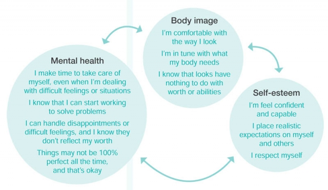 Image result for positive body image and health