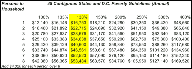 Poverty guidelines chart