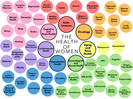 Chart showing common women health concerns