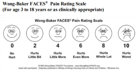 Faces of pain