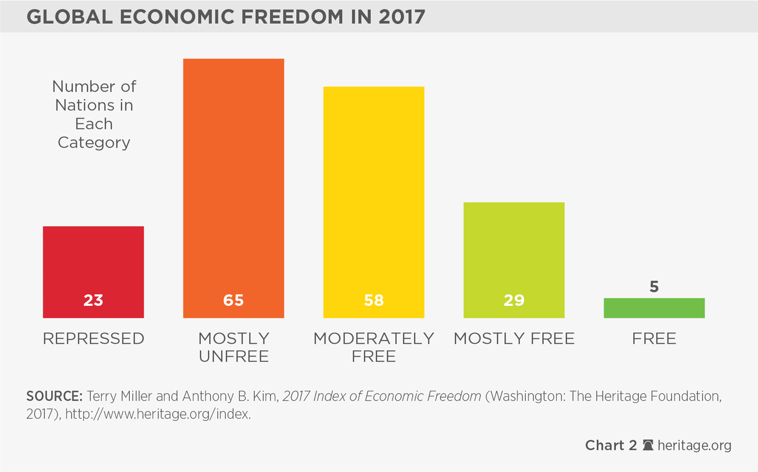 Image result for 2017 Index of economic freedom