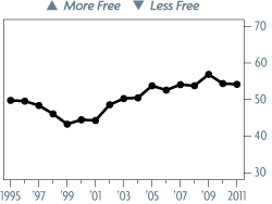 Bar Graph of Yemen Economic Freedom Scores Over a Time Period