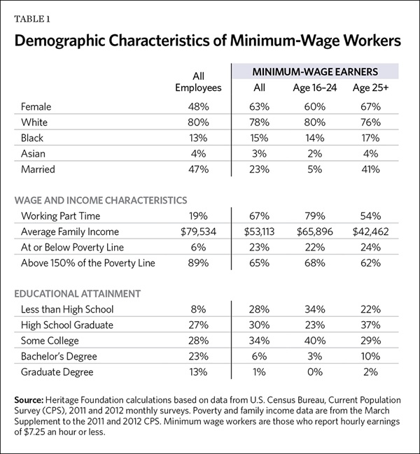 Demographic Characteristics of Minimum-Wage Workers