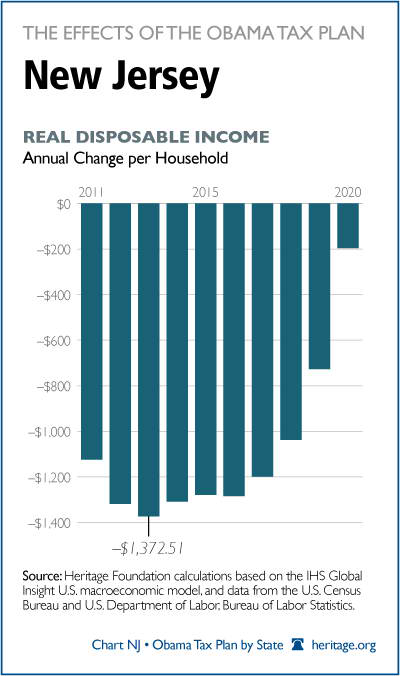 The Effects of the Obama Tax Plan on New Jersey   The ...