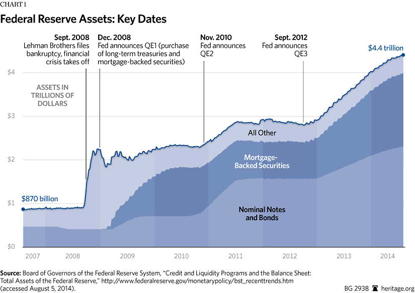 Image result for Fed's balance sheet per wall street journal