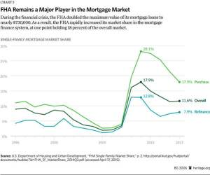 FHA mortgage insurance facts