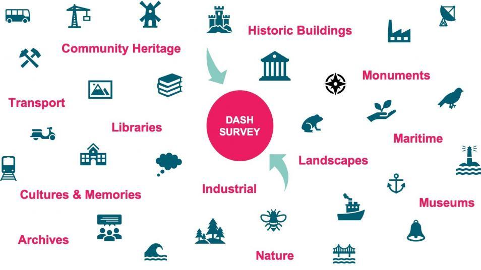 Graphique montrant différents types d'organisations patrimoniales participant à l'enquête