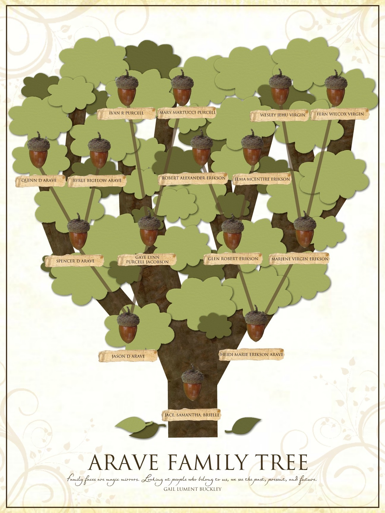 family tree magnet board poster 18 x 24 poster 1 page s designed by heidi arave date added 09 01 2009 description keywords home family tree heidi family history decor homedecor arave i understand that any projects i create with this template will