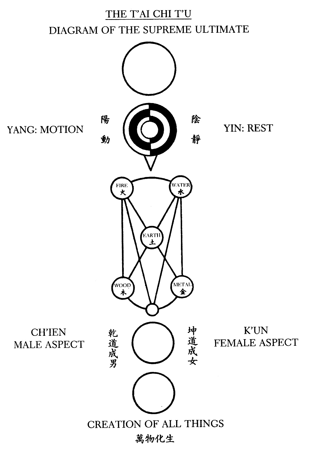 Where Does The Yin Yang Symbol Come From
