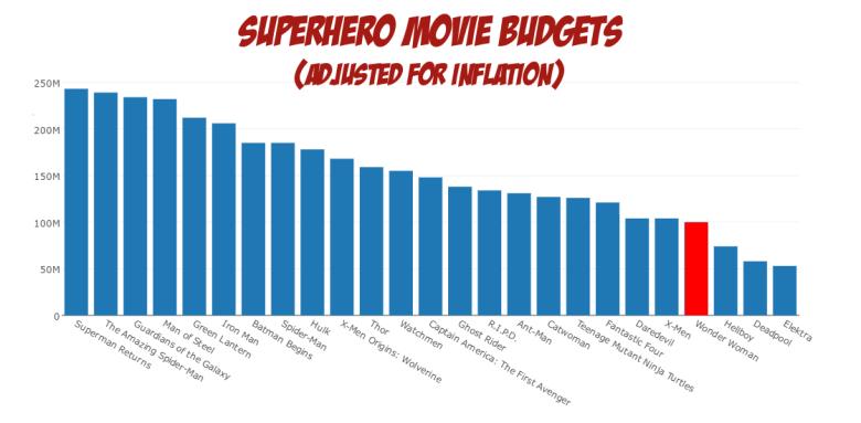 Movie Budgets. - adjusted