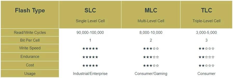 Perbandingan NAND Flash SSD SLC, MLC, TLC