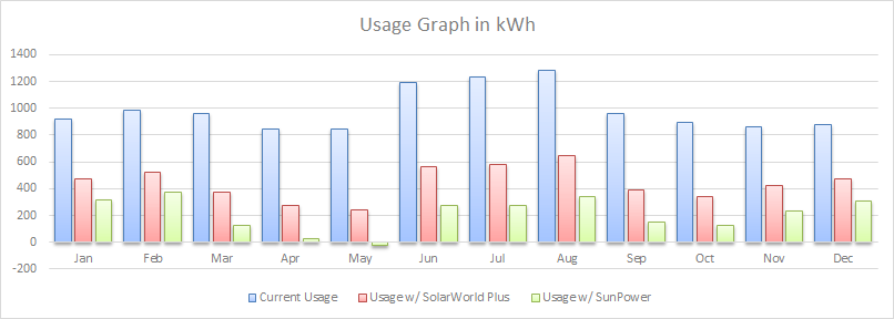 Solar can lower your electric bill substantially.