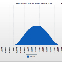 The solar production on a winter day is less than the summer production when the solar panels are at a low slope in Austin Texas.