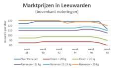 grafiek marktprijzen veemarkt Leeuwarden week 48 2018
