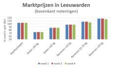 Grafiek marktprijzen van veemarkt Leeuwarden - week 4 2019