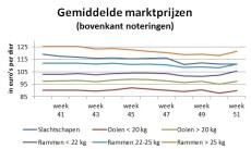 grafiek gemiddelde marktprijzen week 51 2018