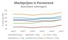 grafiek met marktprijzen op veemarkt Purmerend t/m week 7 2019