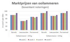 grafiek met marktprijzen ooilammeren week 5 2019