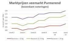 grafiek rammenprijzen veemarkt Purmerend t/m week 12 2019