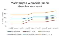 grafiek marktprijzen veemarkt Bunnik t/m week 10 2019