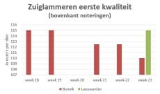 Grafiek met marktprijzen van zuiglammeren op veemarkten Bunnik en Leeuwarden