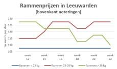 Grafiek marktprijzen per categorie ramlam op veemarkt Leeuwarden - week 22 2019