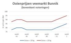 grafiek met marktprijzen van ooien op veemarkt Bunnik t/m week 1 2020